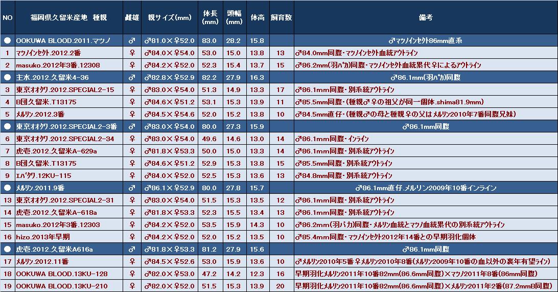 2014飼育数